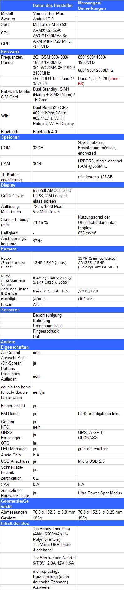 Vernee Thor Plus | Test Review | 5.5'' S-AMOLED Display MediaTek MT6753 3GB RAM 32GB ROM LTE 13MP 6200mAh - Das beste Vernee Thor?