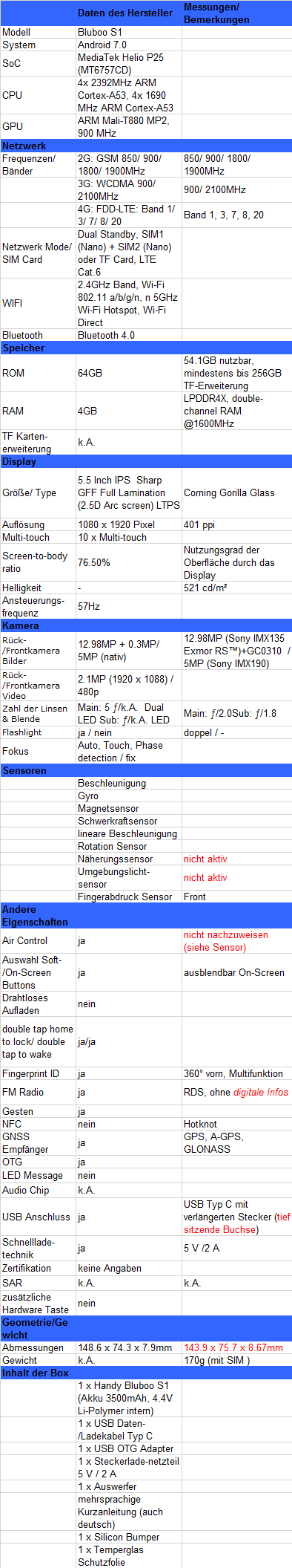 Bluboo S1 - Review - MediaTek Helio P25 (MT6757CD)  Tri Bezel Less 13MP (Sony IMX135 Exmor RS™)  / 5MP (Sony IMX190) - Test