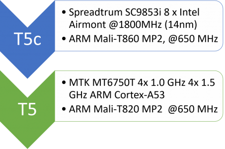 SoCs Vergleich Leagoo T5